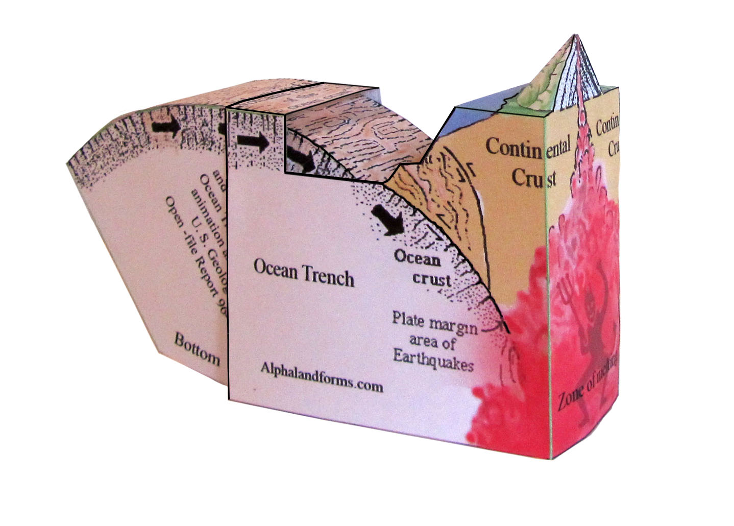 picture of ocean trench model